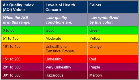 AirQualityTable