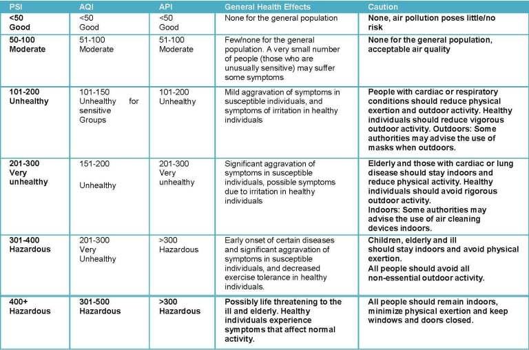 tabel 3 lang PSI_Page_1
